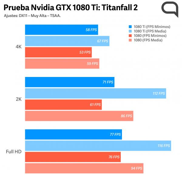 NvidiaGTX1080TiTitanfall2.png