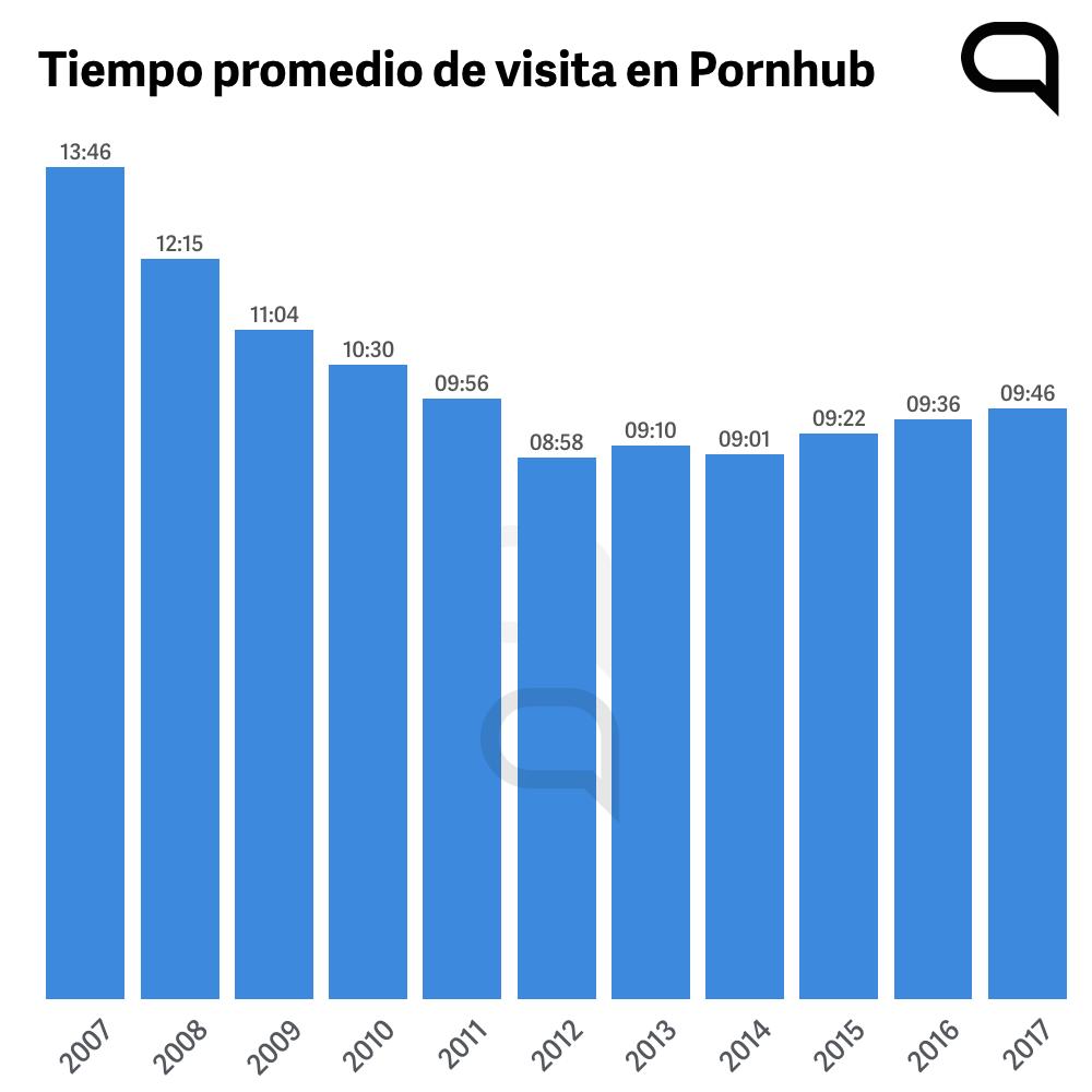 Tiempo promedio por visita