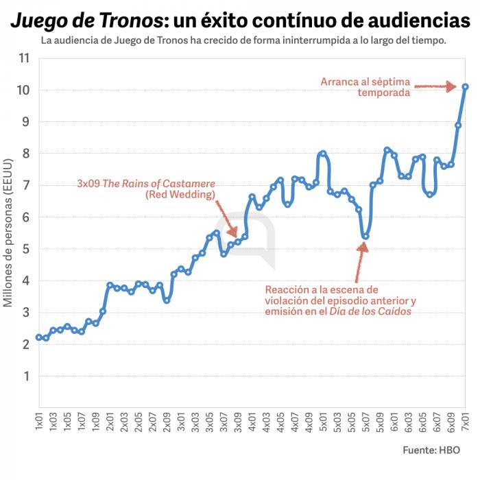 GoT-Audiencias.png