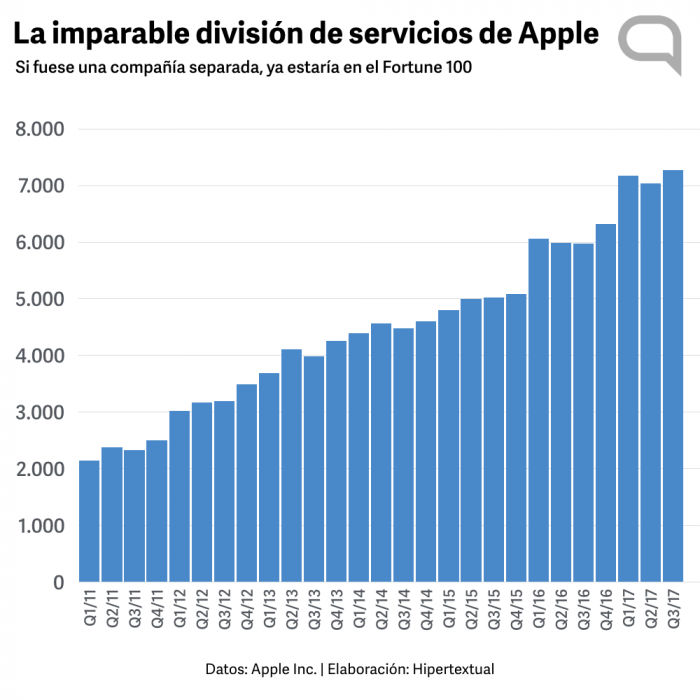 division-servicios-apple.001.png