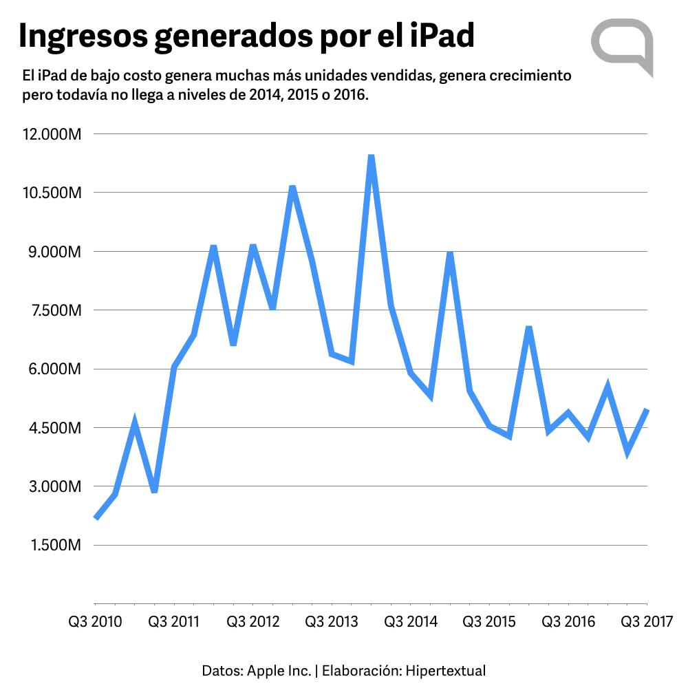 Ingresos del iPad