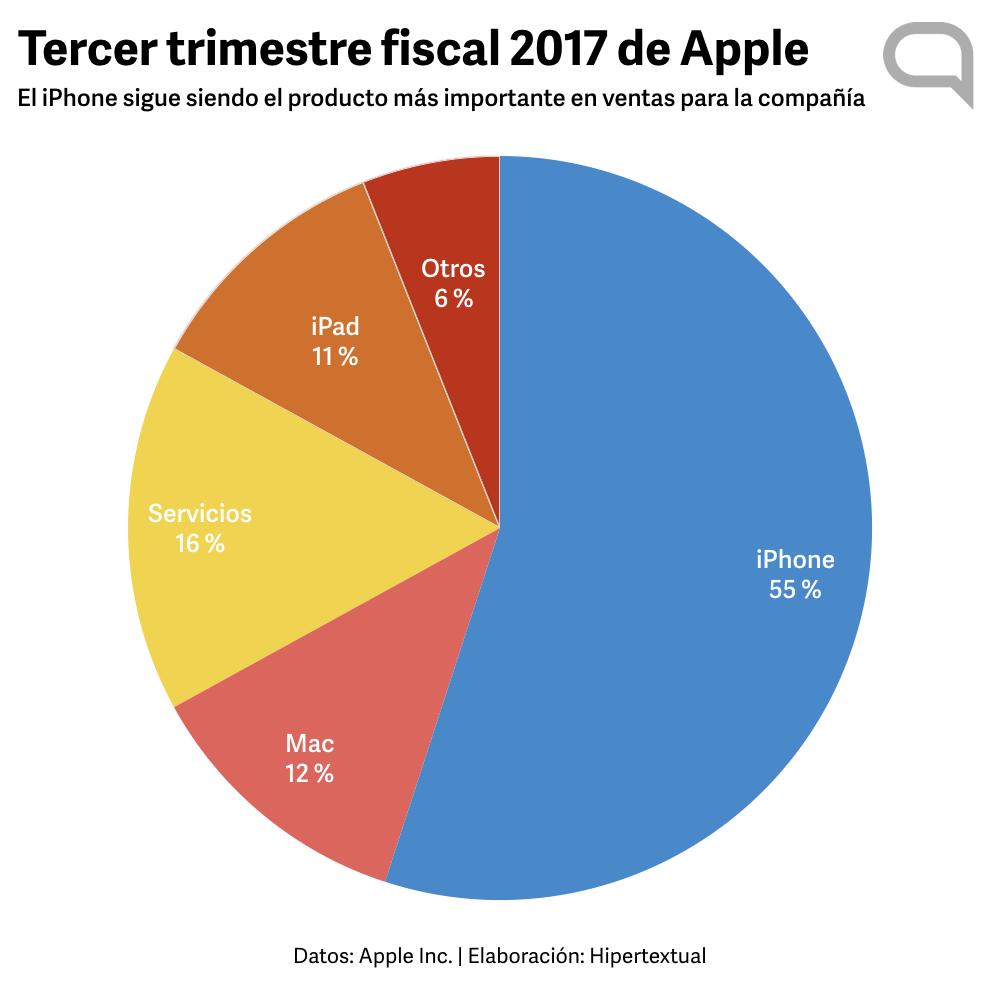 Apple Q3/2017