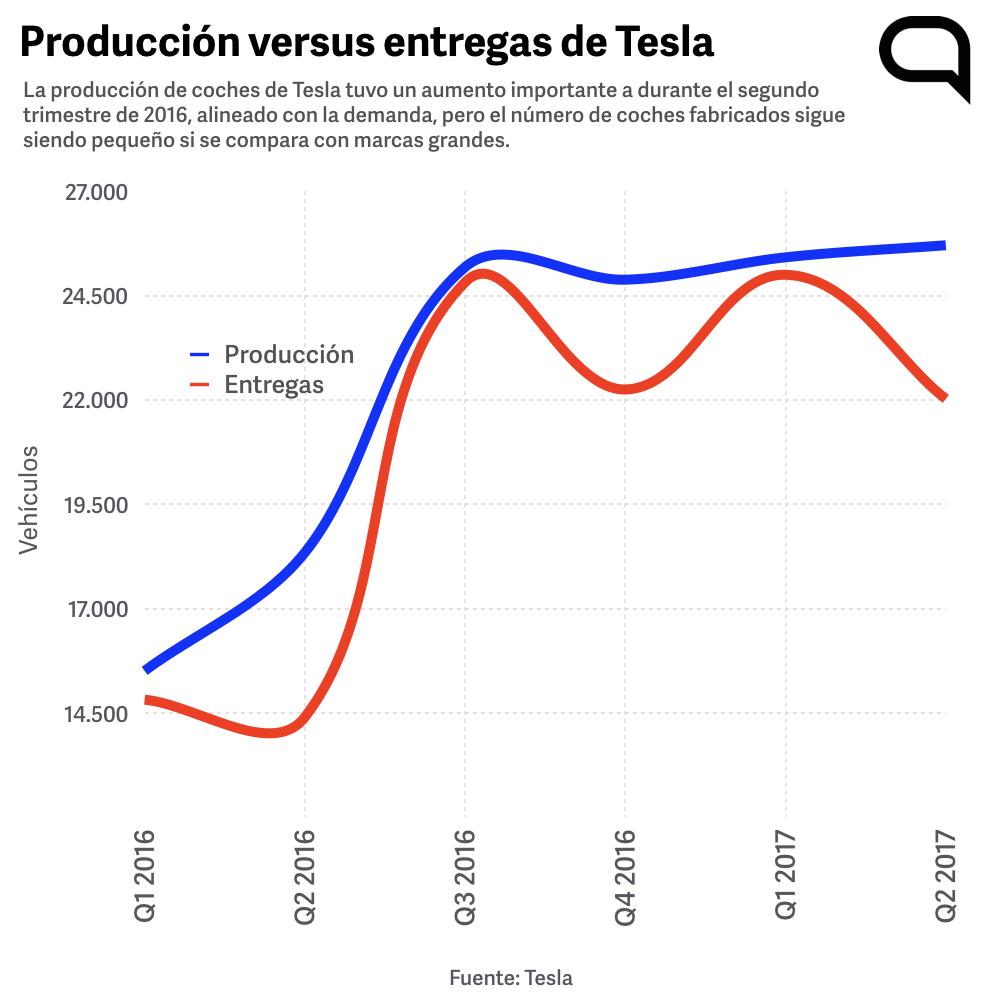 Producción versus entregas de Tesla